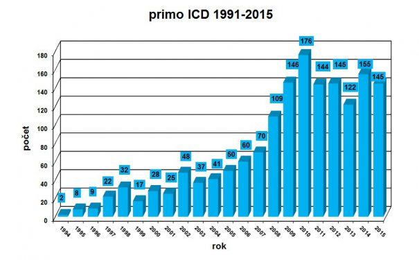 primo_ICD_1994-2015